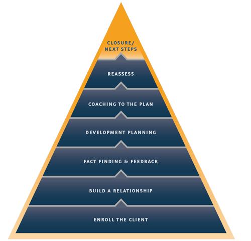 coaching-model-pyramid-recolor-2