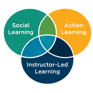 3LearningModels