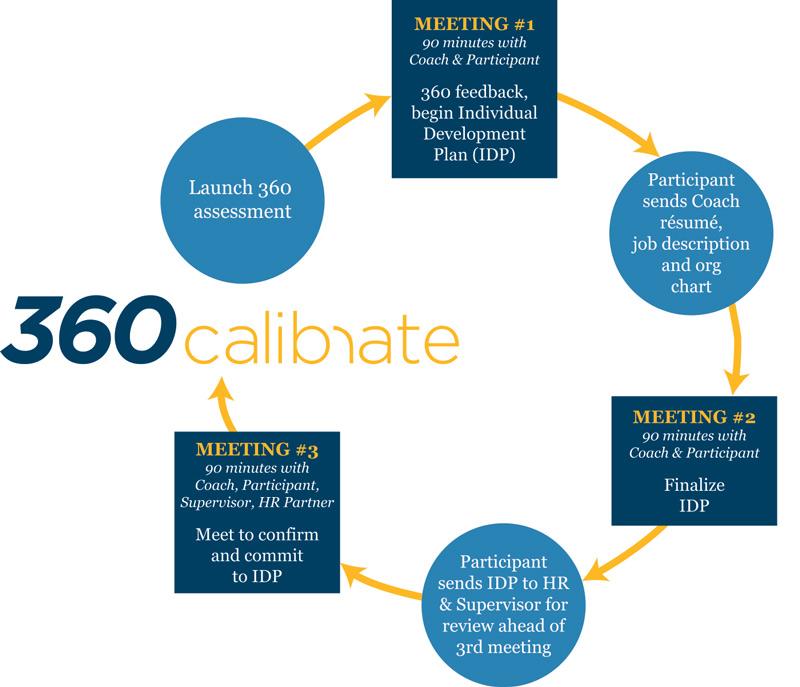 Calibrate-Model